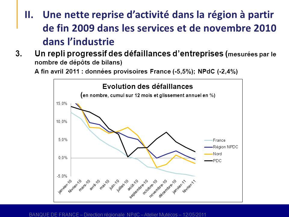 BANQUE DE FRANCE – Direction régional NPdC – Atelier Mutécos – 12/05/2011 3.Un repli progressif des défaillances dentreprises ( mesurées par le nombre de dépôts de bilans) A fin avril 2011 : données provisoires France (-5,5%); NPdC (-2,4%) BANQUE DE FRANCE – Direction régionale NPdC – Atelier Mutécos – 12/05/2011 II.Une nette reprise dactivité dans la région à partir de fin 2009 dans les services et de novembre 2010 dans lindustrie