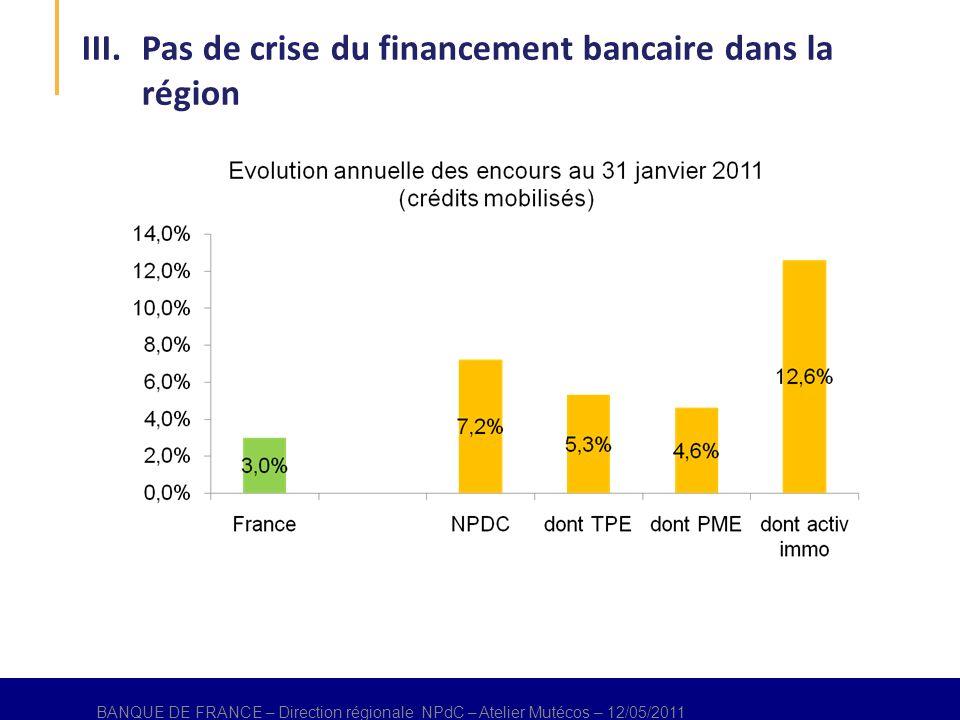 BANQUE DE FRANCE – Direction régional NPdC – Atelier Mutécos – 12/05/2011 BANQUE DE FRANCE – Direction régionale NPdC – Atelier Mutécos – 12/05/2011 III.Pas de crise du financement bancaire dans la région