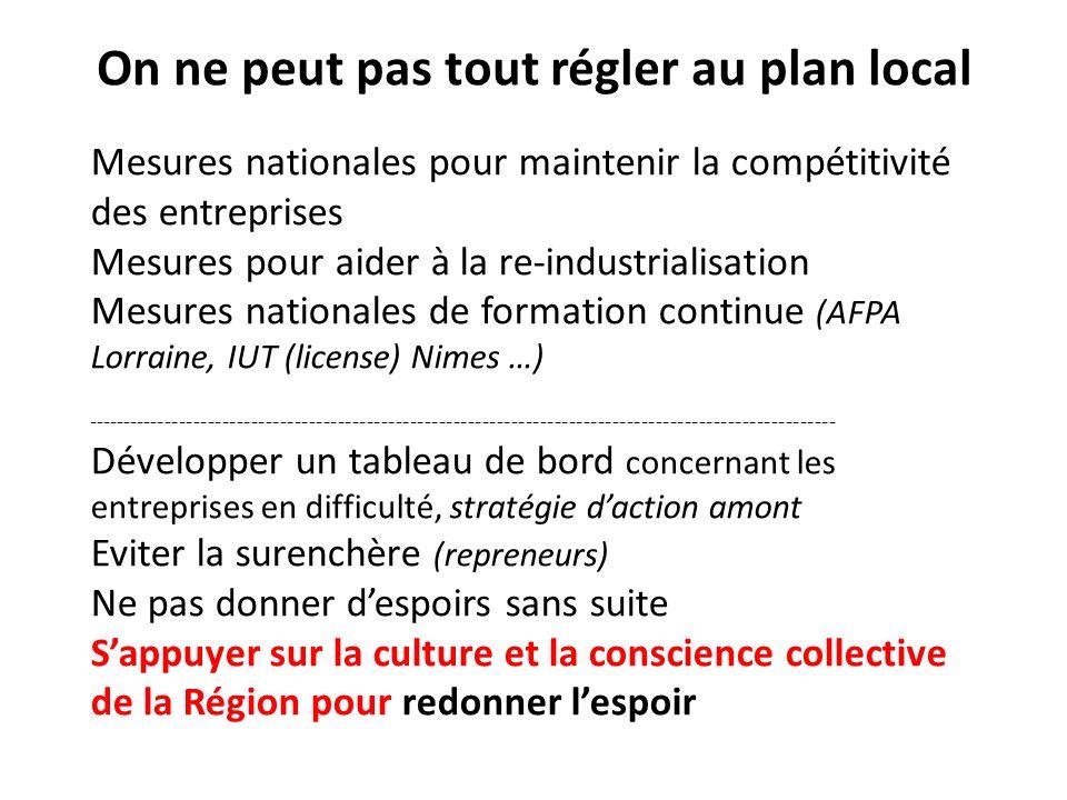 On ne peut pas tout régler au plan local Mesures nationales pour maintenir la compétitivité des entreprises Mesures pour aider à la re-industrialisation Mesures nationales de formation continue (AFPA Lorraine, IUT (license) Nimes …) -------------------------------------------------------------------------------------------------------- Développer un tableau de bord concernant les entreprises en difficulté, stratégie daction amont Eviter la surenchère (repreneurs) Ne pas donner despoirs sans suite Sappuyer sur la culture et la conscience collective de la Région pour redonner lespoir
