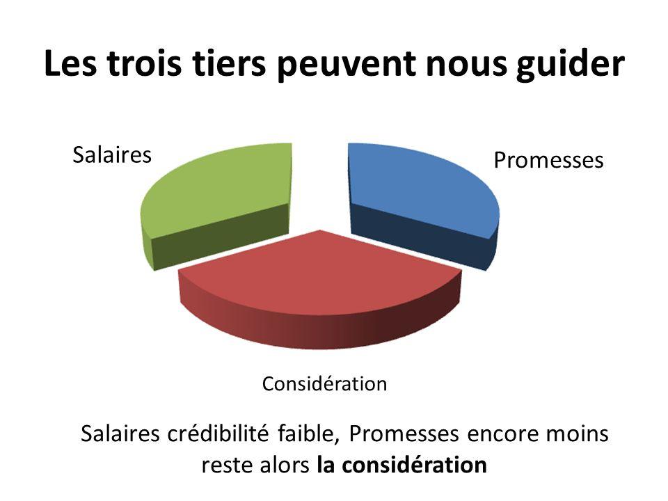 Les trois tiers peuvent nous guider Salaires Promesses Considération Salaires crédibilité faible, Promesses encore moins reste alors la considération