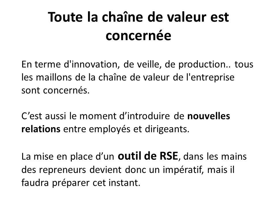 Toute la chaîne de valeur est concernée En terme d innovation, de veille, de production..