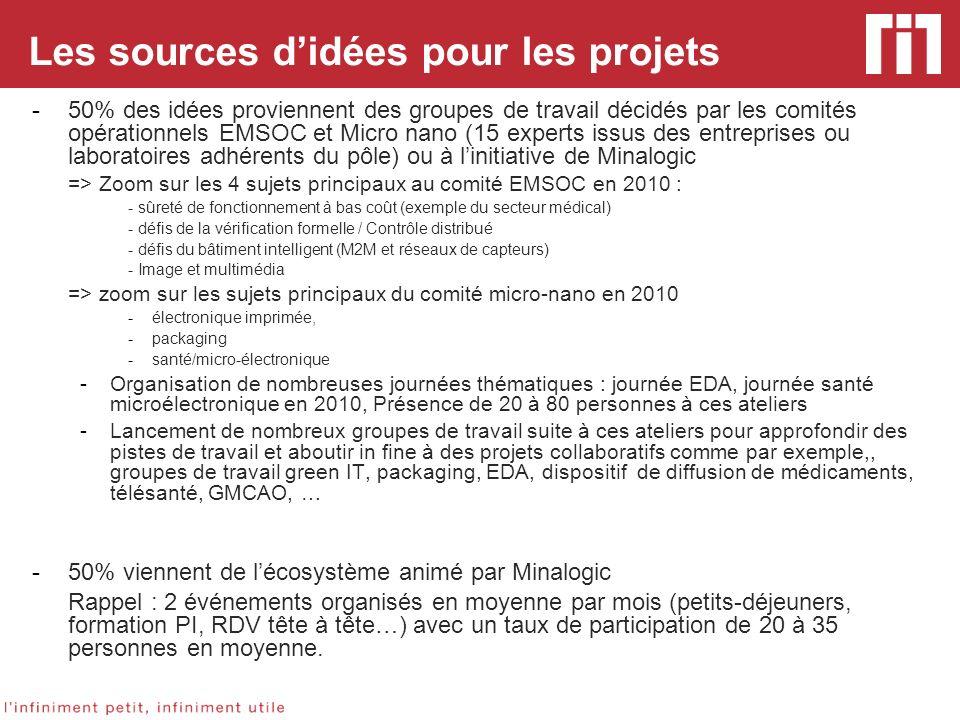 Les sources didées pour les projets -50% des idées proviennent des groupes de travail décidés par les comités opérationnels EMSOC et Micro nano (15 ex