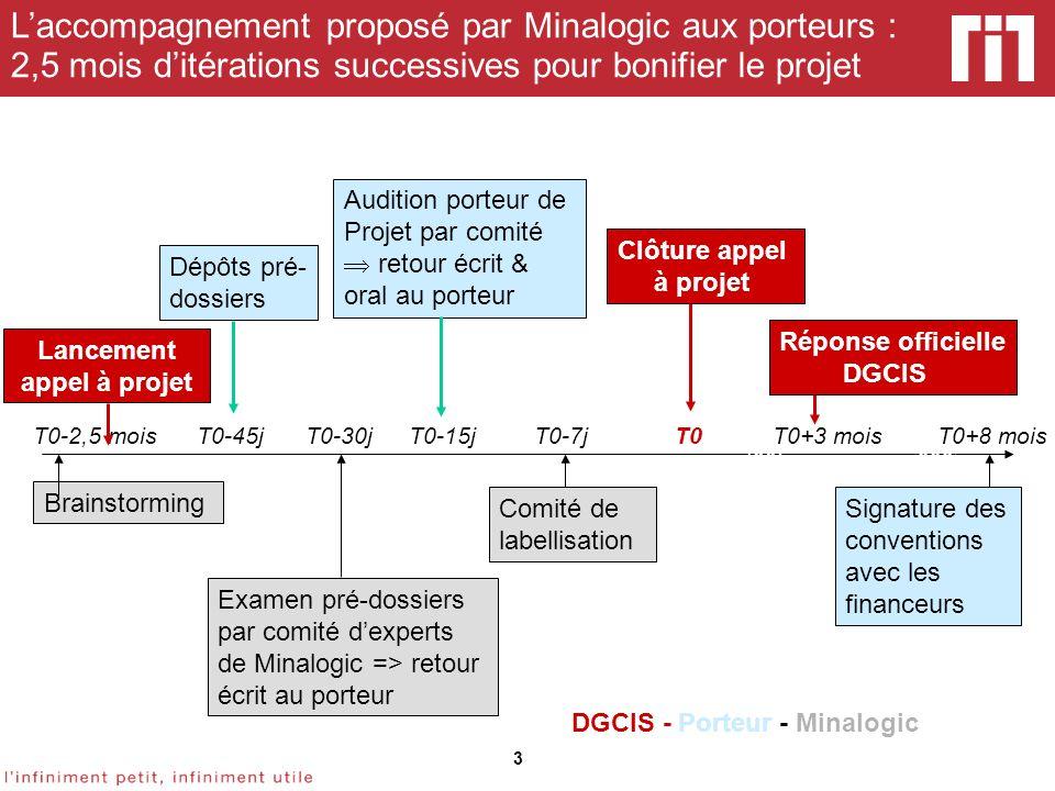 3 Laccompagnement proposé par Minalogic aux porteurs : 2,5 mois ditérations successives pour bonifier le projet Brainstorming Examen pré-dossiers par