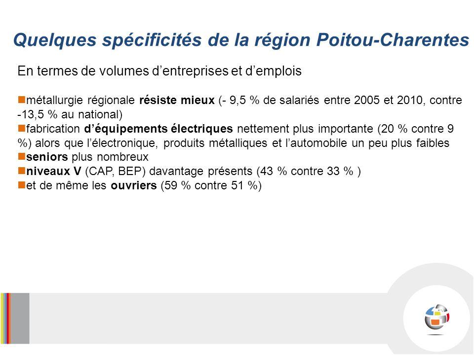 En termes de volumes dentreprises et demplois métallurgie régionale résiste mieux (- 9,5 % de salariés entre 2005 et 2010, contre -13,5 % au national) fabrication déquipements électriques nettement plus importante (20 % contre 9 %) alors que lélectronique, produits métalliques et lautomobile un peu plus faibles seniors plus nombreux niveaux V (CAP, BEP) davantage présents (43 % contre 33 % ) et de même les ouvriers (59 % contre 51 %) Quelques spécificités de la région Poitou-Charentes