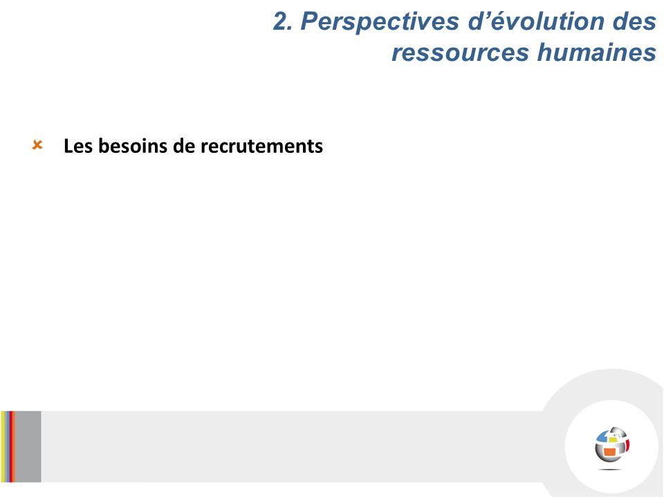 Les besoins de recrutements 2. Perspectives dévolution des ressources humaines