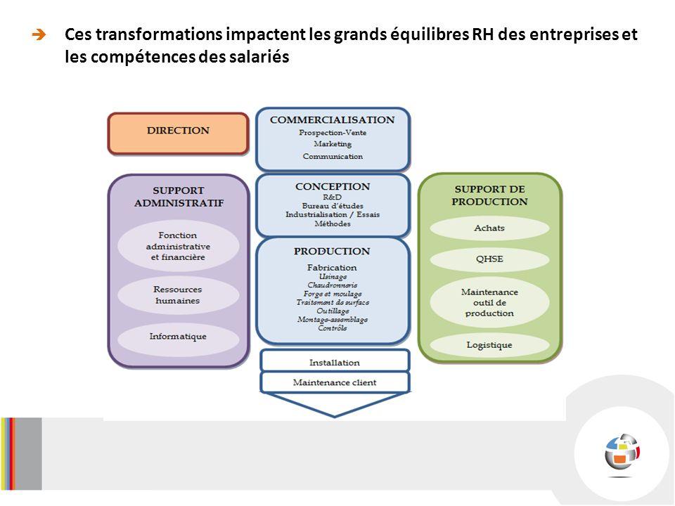Ces transformations impactent les grands équilibres RH des entreprises et les compétences des salariés