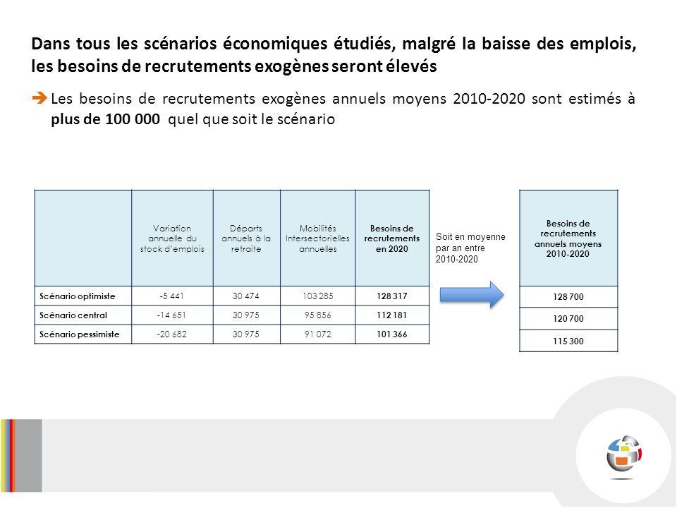 Dans tous les scénarios économiques étudiés, malgré la baisse des emplois, les besoins de recrutements exogènes seront élevés Les besoins de recrutements exogènes annuels moyens 2010-2020 sont estimés à plus de 100 000 quel que soit le scénario Besoins de recrutements annuels moyens 2010-2020 128 700 120 700 115 300 Variation annuelle du stock demplois Départs annuels à la retraite Mobilités Intersectorielles annuelles Besoins de recrutements en 2020 Scénario optimiste -5 44130 474103 285 128 317 Scénario central -14 65130 97595 856 112 181 Scénario pessimiste -20 68230 97591 072 101 366 Soit en moyenne par an entre 2010-2020