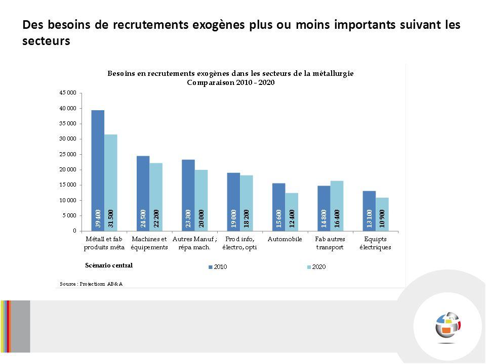 Des besoins de recrutements exogènes plus ou moins importants suivant les secteurs