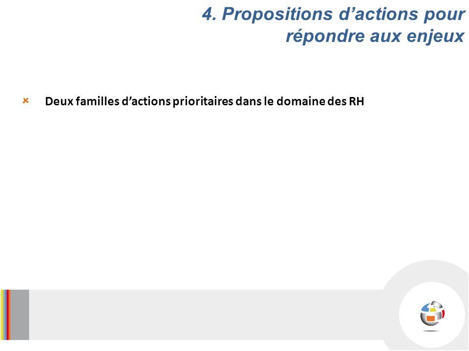 Deux familles dactions prioritaires dans le domaine des RH 4.