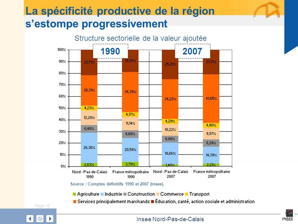 Page 10 Insee Nord-Pas-de-Calais La spécificité productive de la région sestompe progressivement Structure sectorielle de la valeur ajoutée Source : C