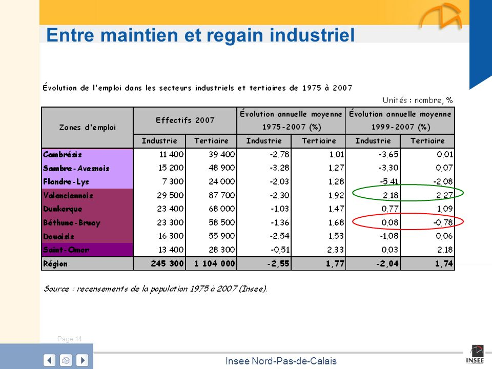 Page 14 Insee Nord-Pas-de-Calais Entre maintien et regain industriel