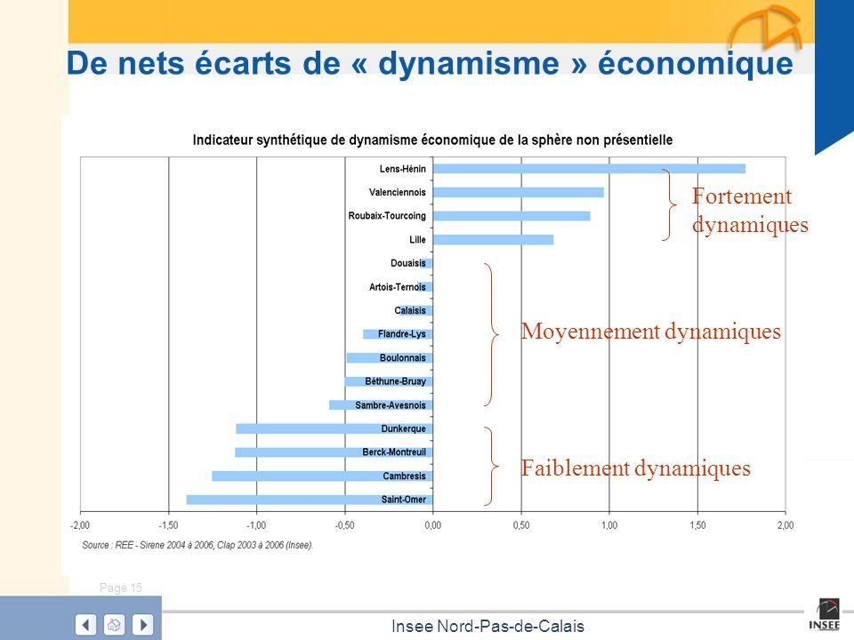 Page 15 Insee Nord-Pas-de-Calais De nets écarts de « dynamisme » économique Fortement dynamiques Moyennement dynamiques Faiblement dynamiques