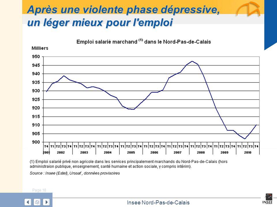 Page 18 Insee Nord-Pas-de-Calais Après une violente phase dépressive, un léger mieux pour l'emploi