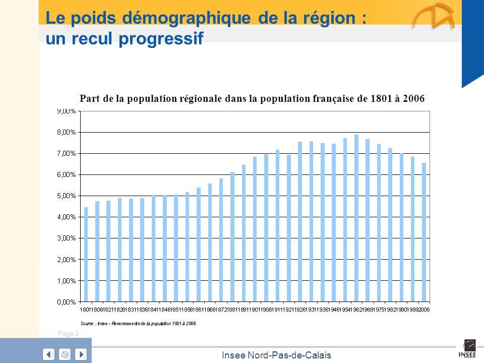 Page 2 Insee Nord-Pas-de-Calais Le poids démographique de la région : un recul progressif Part de la population régionale dans la population française