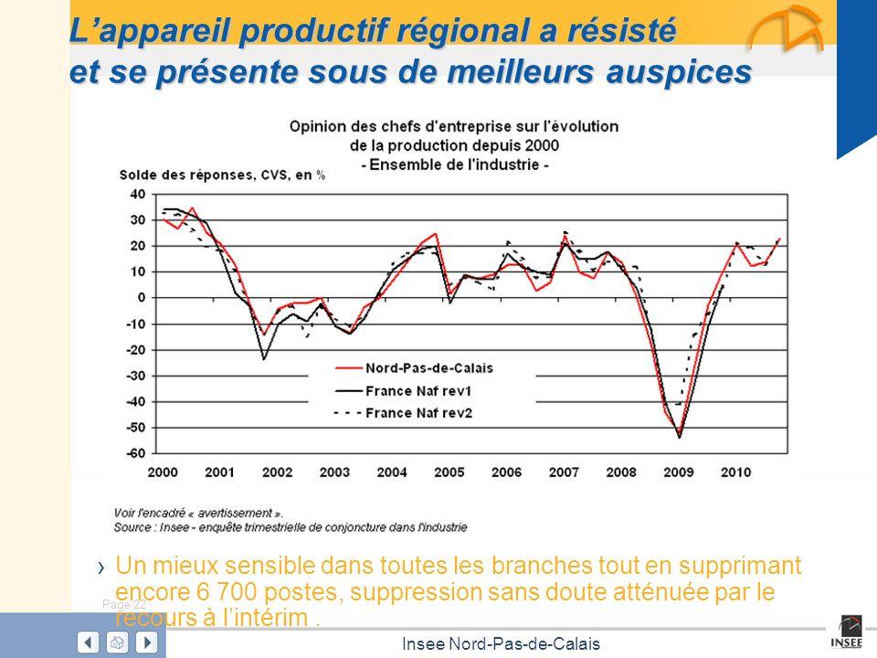 Page 22 Insee Nord-Pas-de-Calais Lappareil productif régional a résisté et se présente sous de meilleurs auspices Un mieux sensible dans toutes les br