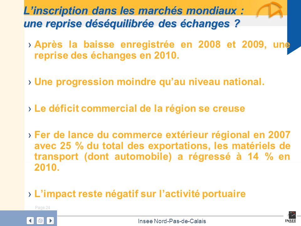 Page 24 Insee Nord-Pas-de-Calais Linscription dans les marchés mondiaux : une reprise déséquilibrée des échanges ? Après la baisse enregistrée en 2008