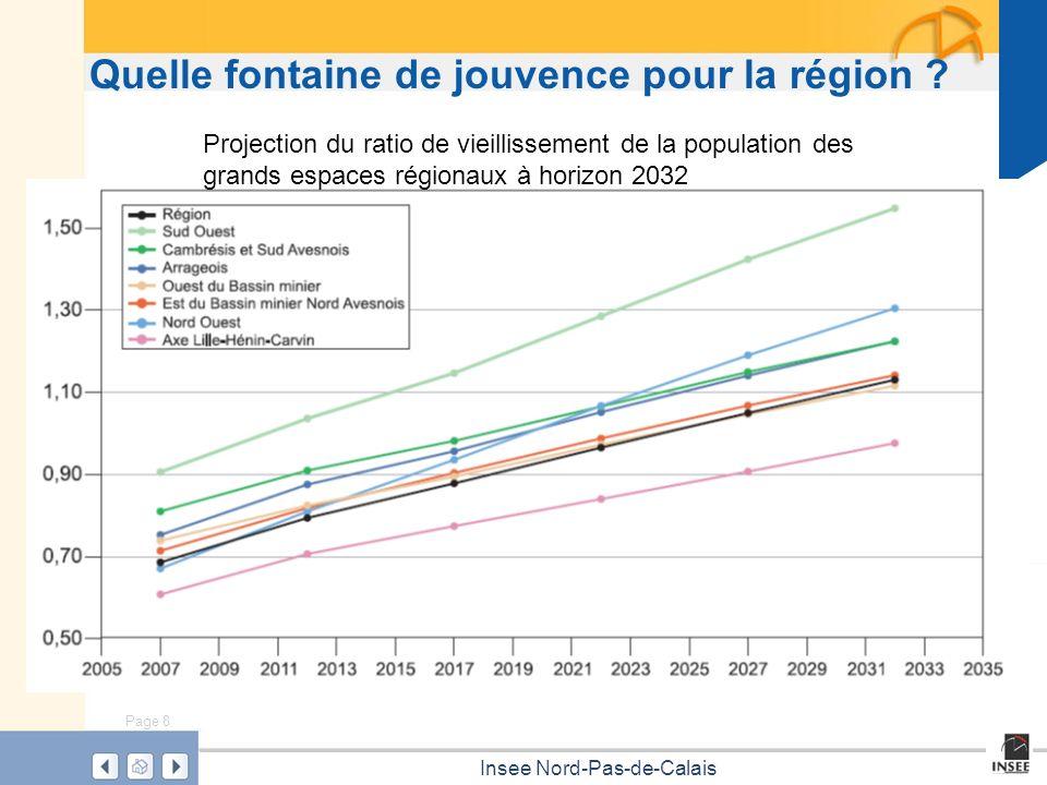 Page 8 Insee Nord-Pas-de-Calais Quelle fontaine de jouvence pour la région ? Projection du ratio de vieillissement de la population des grands espaces