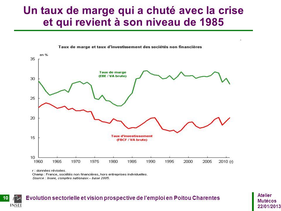 Atelier Mutécos 22/01/2013 Evolution sectorielle et vision prospective de lemploi en Poitou Charentes 10 Un taux de marge qui a chuté avec la crise et