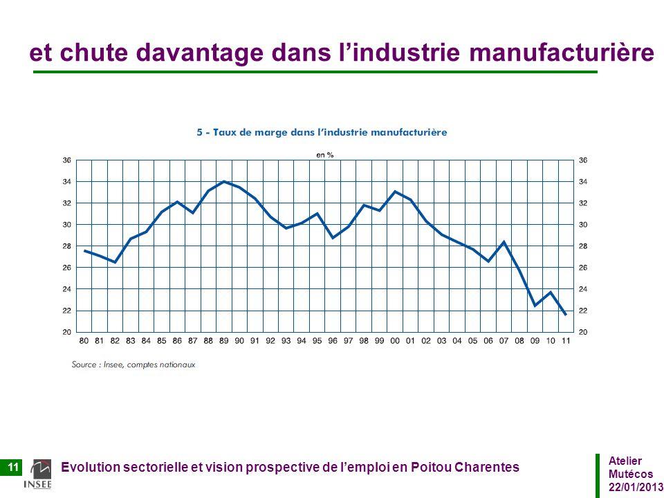 Atelier Mutécos 22/01/2013 Evolution sectorielle et vision prospective de lemploi en Poitou Charentes 11 et chute davantage dans lindustrie manufactur