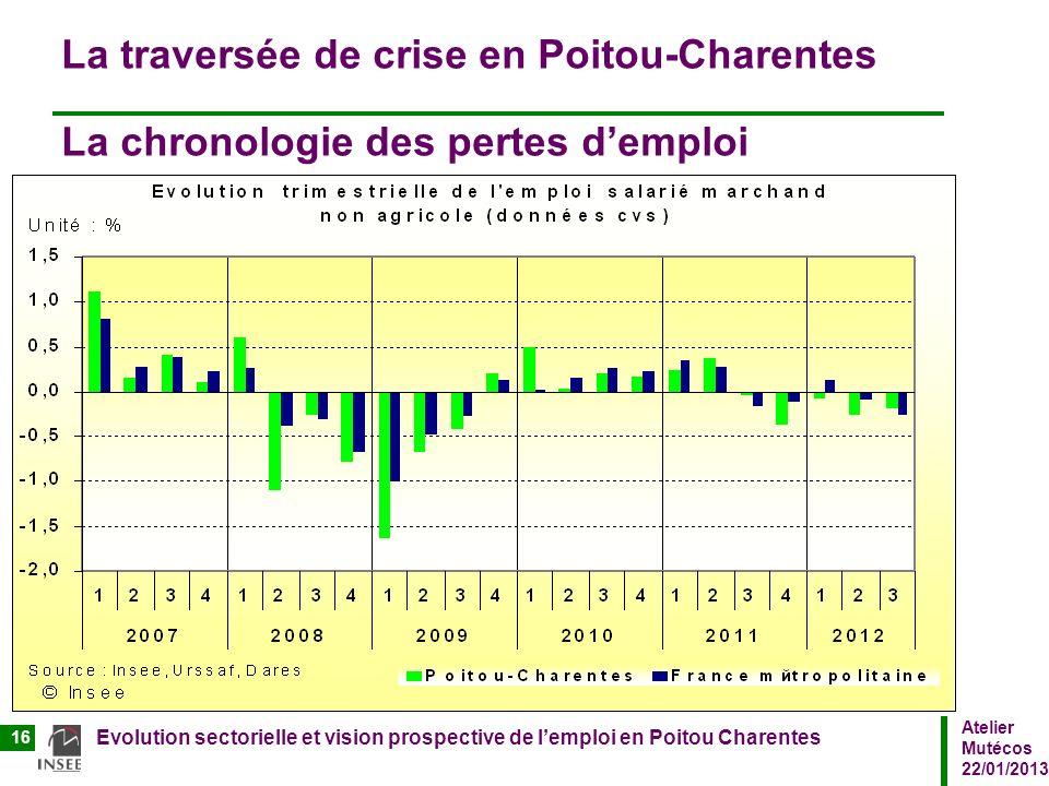Atelier Mutécos 22/01/2013 Evolution sectorielle et vision prospective de lemploi en Poitou Charentes 16 La traversée de crise en Poitou-Charentes La