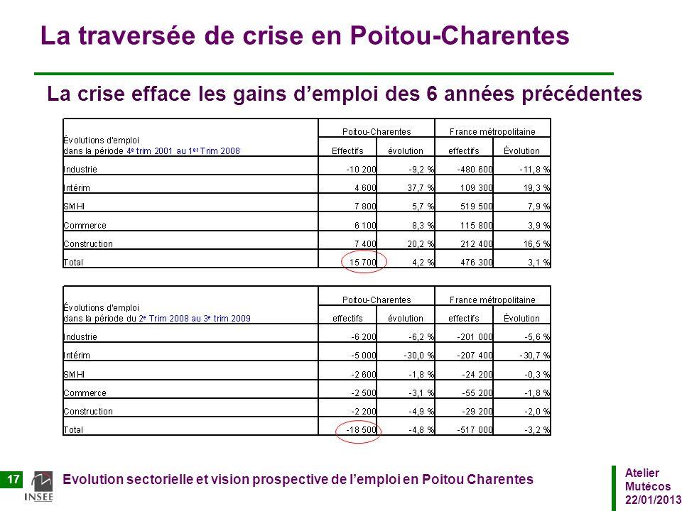 Atelier Mutécos 22/01/2013 Evolution sectorielle et vision prospective de lemploi en Poitou Charentes 17 La traversée de crise en Poitou-Charentes La
