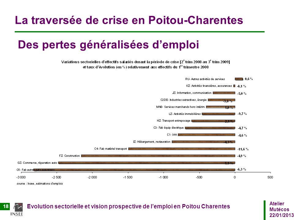 Atelier Mutécos 22/01/2013 Evolution sectorielle et vision prospective de lemploi en Poitou Charentes 18 La traversée de crise en Poitou-Charentes Des