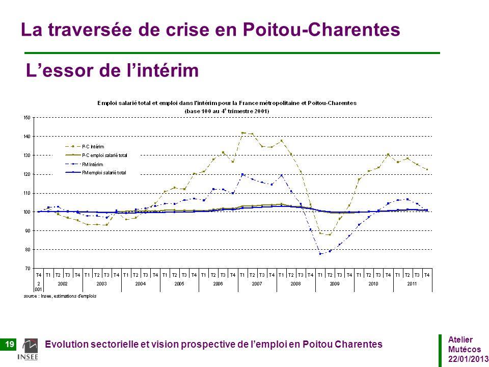 Atelier Mutécos 22/01/2013 Evolution sectorielle et vision prospective de lemploi en Poitou Charentes 19 La traversée de crise en Poitou-Charentes Les