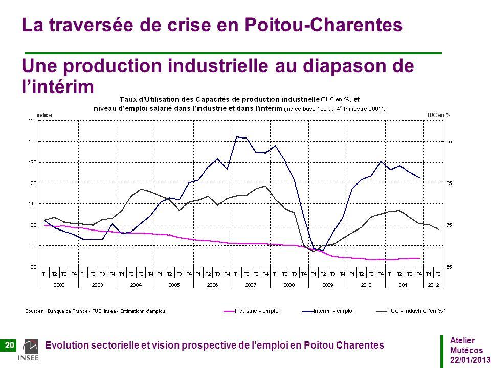 Atelier Mutécos 22/01/2013 Evolution sectorielle et vision prospective de lemploi en Poitou Charentes 20 La traversée de crise en Poitou-Charentes Une