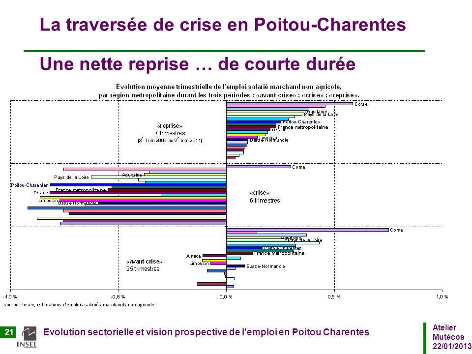 Atelier Mutécos 22/01/2013 Evolution sectorielle et vision prospective de lemploi en Poitou Charentes 21 La traversée de crise en Poitou-Charentes Une