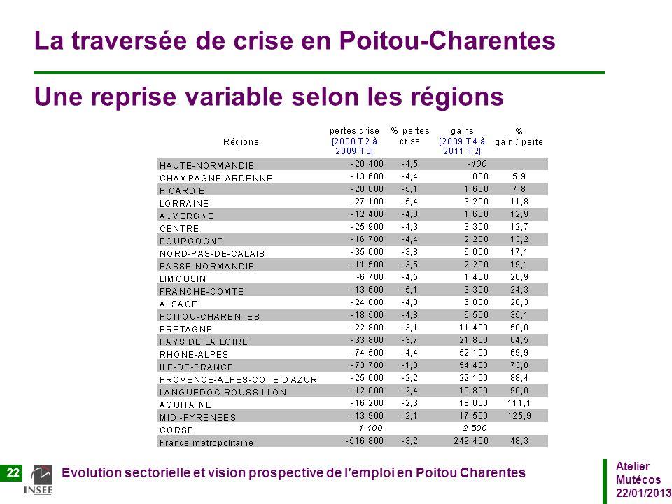 Atelier Mutécos 22/01/2013 Evolution sectorielle et vision prospective de lemploi en Poitou Charentes 22 La traversée de crise en Poitou-Charentes Une