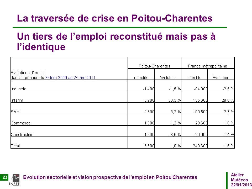 Atelier Mutécos 22/01/2013 Evolution sectorielle et vision prospective de lemploi en Poitou Charentes 23 La traversée de crise en Poitou-Charentes Un