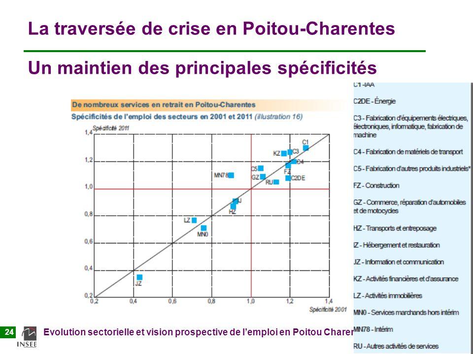 Atelier Mutécos 22/01/2013 Evolution sectorielle et vision prospective de lemploi en Poitou Charentes 24 La traversée de crise en Poitou-Charentes Un