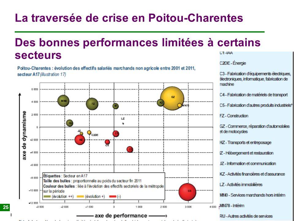 Atelier Mutécos 22/01/2013 Evolution sectorielle et vision prospective de lemploi en Poitou Charentes 25 La traversée de crise en Poitou-Charentes Des