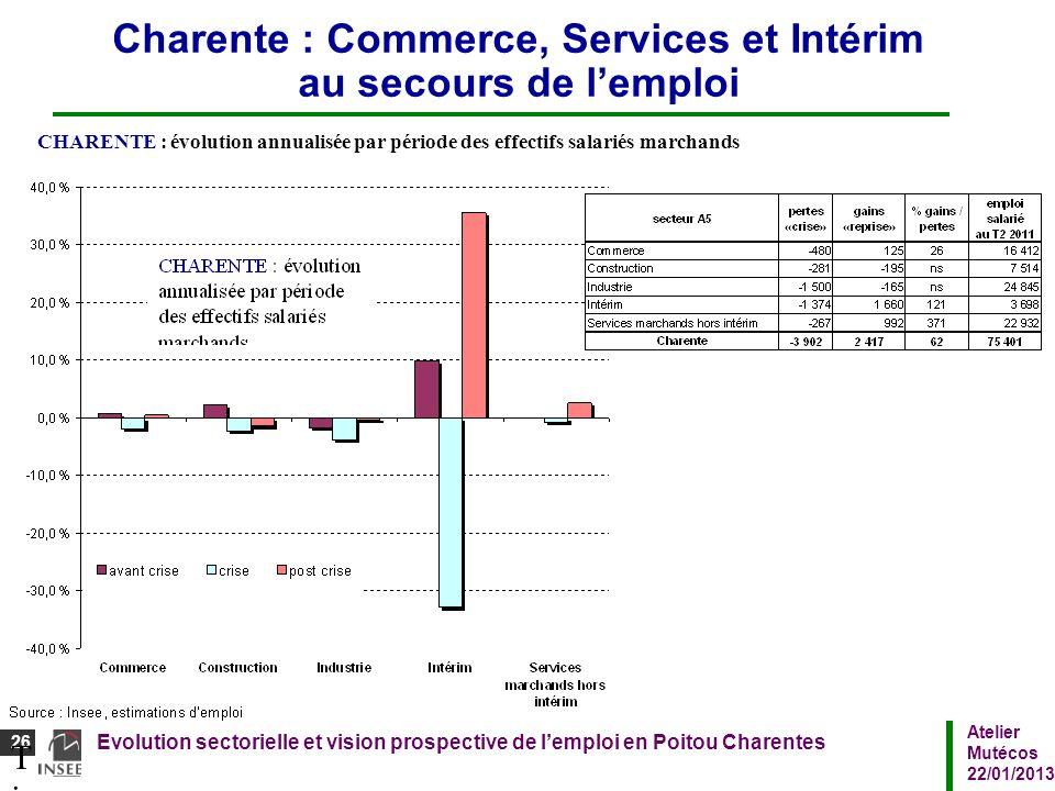 Atelier Mutécos 22/01/2013 Evolution sectorielle et vision prospective de lemploi en Poitou Charentes 26 Titre du diaporamaTitre du diaporama CHARENTE