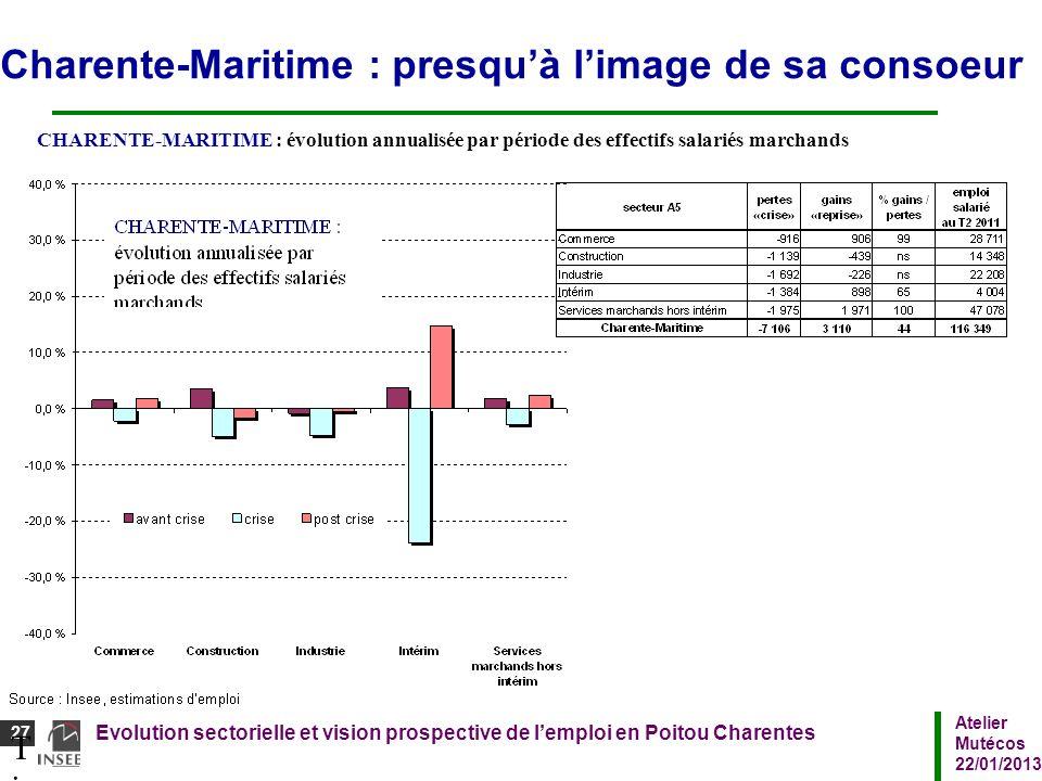 Atelier Mutécos 22/01/2013 Evolution sectorielle et vision prospective de lemploi en Poitou Charentes 27 Titre du diaporamaTitre du diaporama Charente