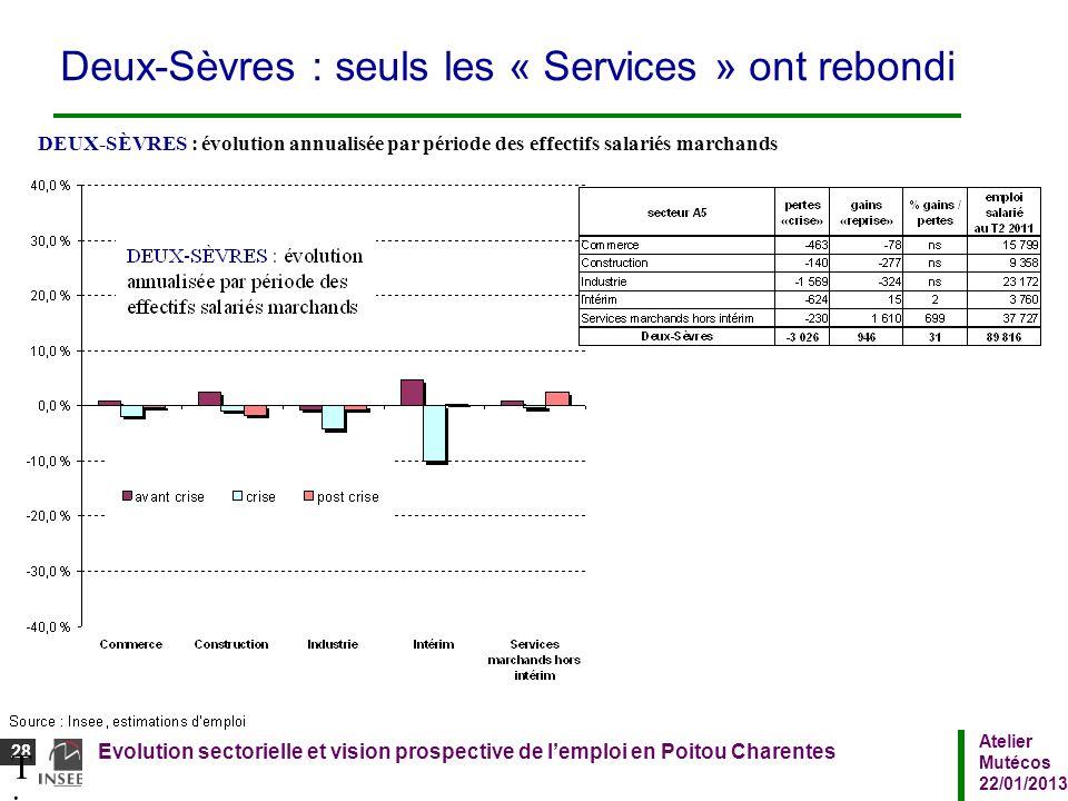 Atelier Mutécos 22/01/2013 Evolution sectorielle et vision prospective de lemploi en Poitou Charentes 28 Titre du diaporamaTitre du diaporama Deux-Sèv