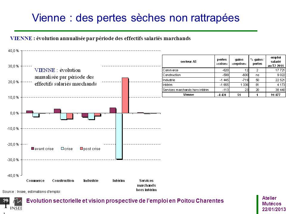 Atelier Mutécos 22/01/2013 Evolution sectorielle et vision prospective de lemploi en Poitou Charentes 29 Titre du diaporamaTitre du diaporama Vienne :