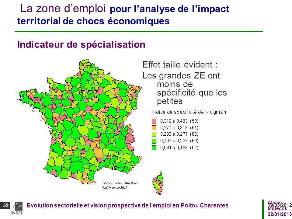 Atelier Mutécos 22/01/2013 Evolution sectorielle et vision prospective de lemploi en Poitou Charentes 32 19/03/2012 32 La zone demploi pour lanalyse d