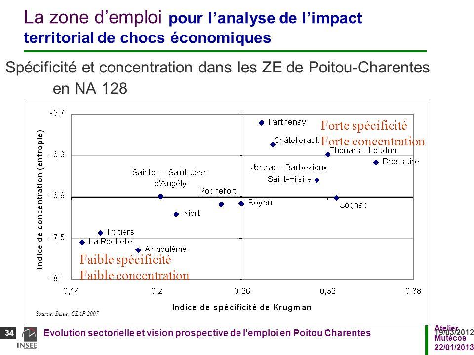 Atelier Mutécos 22/01/2013 Evolution sectorielle et vision prospective de lemploi en Poitou Charentes 34 19/03/2012 34 La zone demploi pour lanalyse d