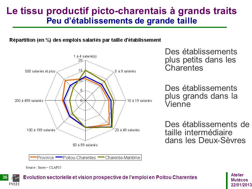 Atelier Mutécos 22/01/2013 Evolution sectorielle et vision prospective de lemploi en Poitou Charentes 35 Le tissu productif picto-charentais à grands
