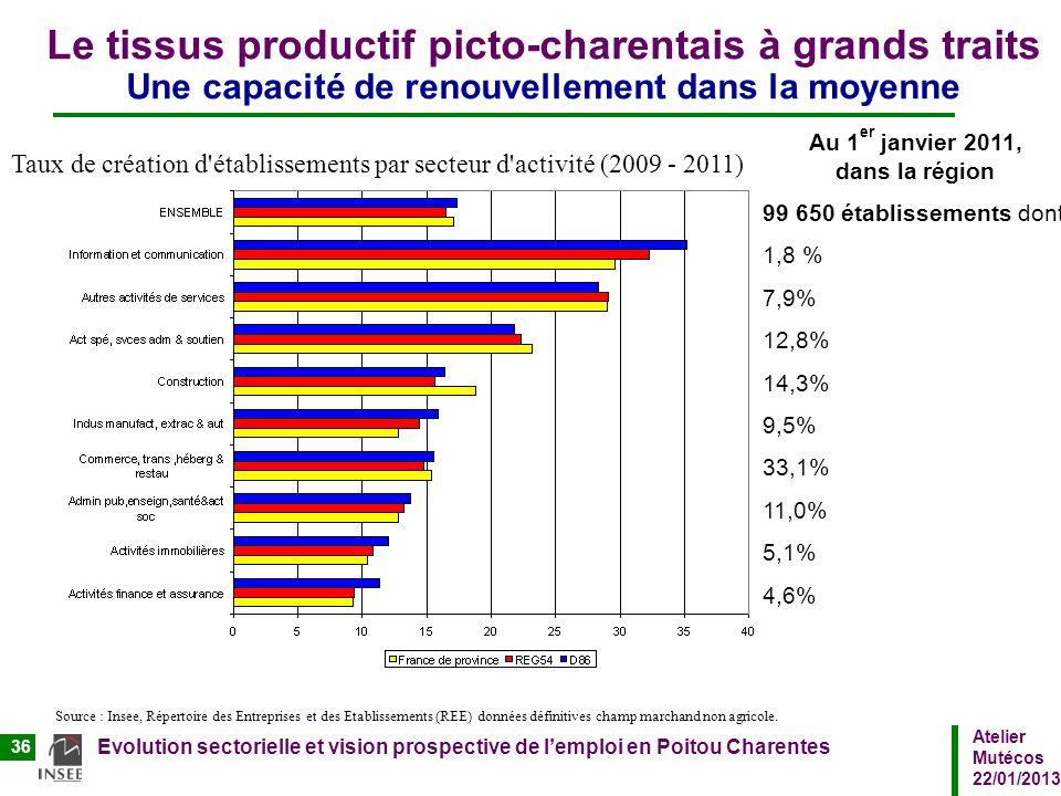 Atelier Mutécos 22/01/2013 Evolution sectorielle et vision prospective de lemploi en Poitou Charentes 36 Le tissus productif picto-charentais à grands