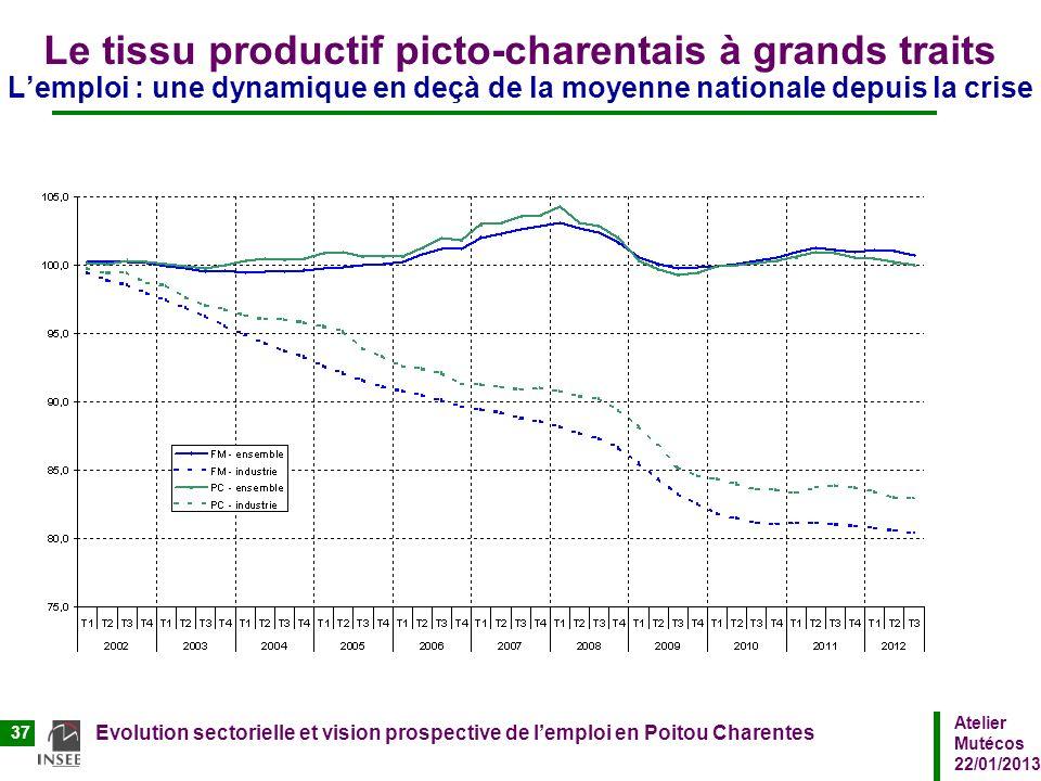 Atelier Mutécos 22/01/2013 Evolution sectorielle et vision prospective de lemploi en Poitou Charentes 37 Le tissu productif picto-charentais à grands