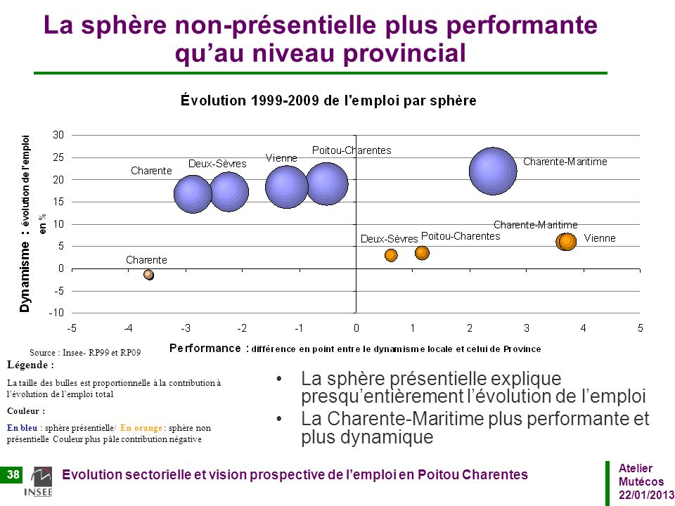 Atelier Mutécos 22/01/2013 Evolution sectorielle et vision prospective de lemploi en Poitou Charentes 38 La sphère non-présentielle plus performante q