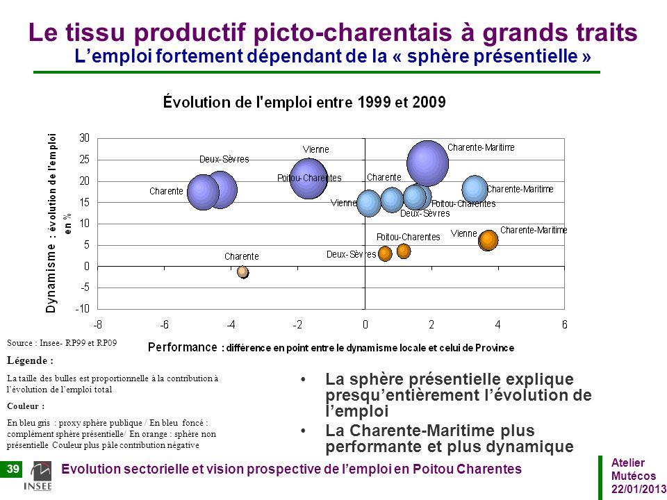 Atelier Mutécos 22/01/2013 Evolution sectorielle et vision prospective de lemploi en Poitou Charentes 39 Le tissu productif picto-charentais à grands