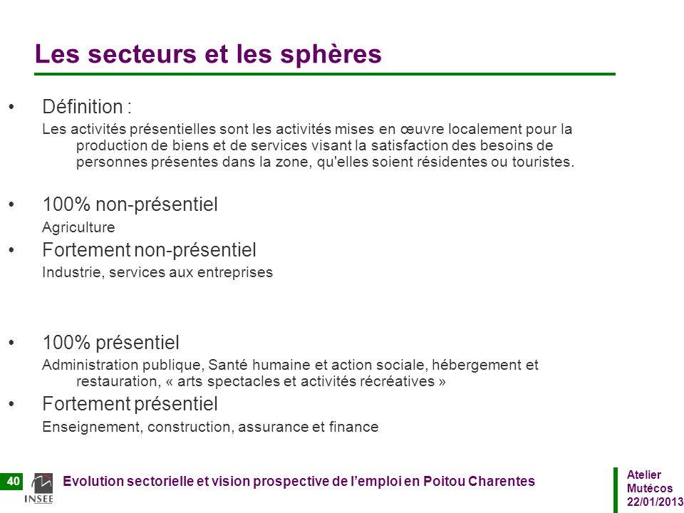 Atelier Mutécos 22/01/2013 Evolution sectorielle et vision prospective de lemploi en Poitou Charentes 40 Les secteurs et les sphères Définition : Les
