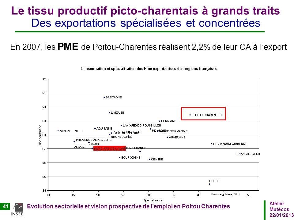 Atelier Mutécos 22/01/2013 Evolution sectorielle et vision prospective de lemploi en Poitou Charentes 41 Le tissu productif picto-charentais à grands