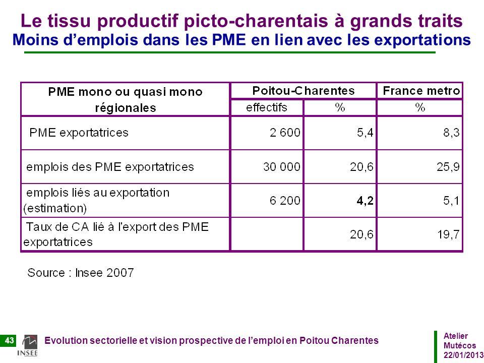 Atelier Mutécos 22/01/2013 Evolution sectorielle et vision prospective de lemploi en Poitou Charentes 43 Le tissu productif picto-charentais à grands
