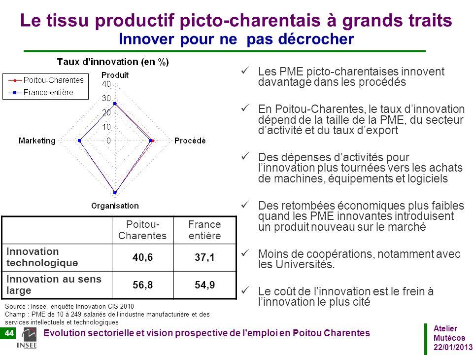 Atelier Mutécos 22/01/2013 Evolution sectorielle et vision prospective de lemploi en Poitou Charentes 44 Le tissu productif picto-charentais à grands