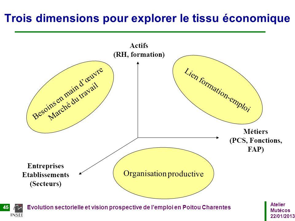 Atelier Mutécos 22/01/2013 Evolution sectorielle et vision prospective de lemploi en Poitou Charentes 45 Trois dimensions pour explorer le tissu écono