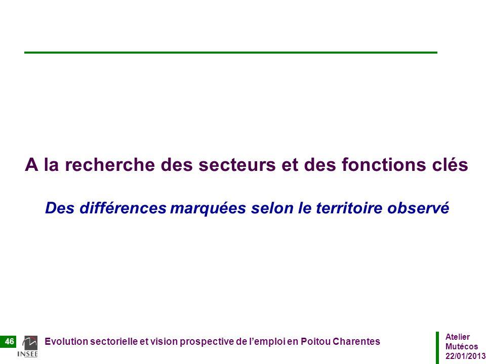 Atelier Mutécos 22/01/2013 Evolution sectorielle et vision prospective de lemploi en Poitou Charentes 46 A la recherche des secteurs et des fonctions